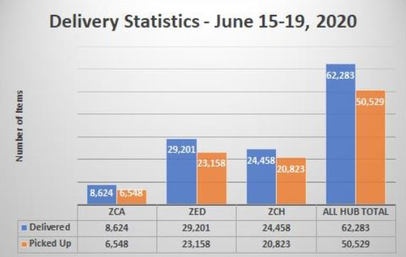 Delivery Statistics