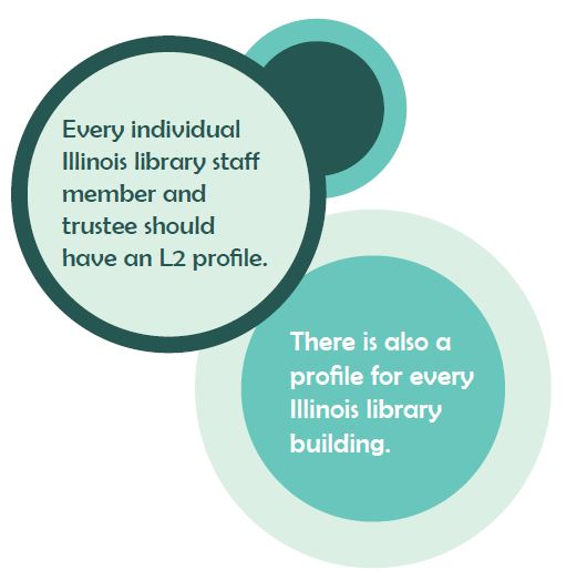 Every individual Illinois library staff member and trustee should have an L2 profile.